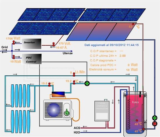 Pannello Solare Termico O Pompa Di Calore : Fotovoltaico solare termico pompe di calore e accumulo