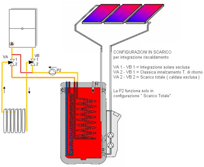 Pannello Solare A Gas : Collegare pannello solare a caldaia gas confortevole